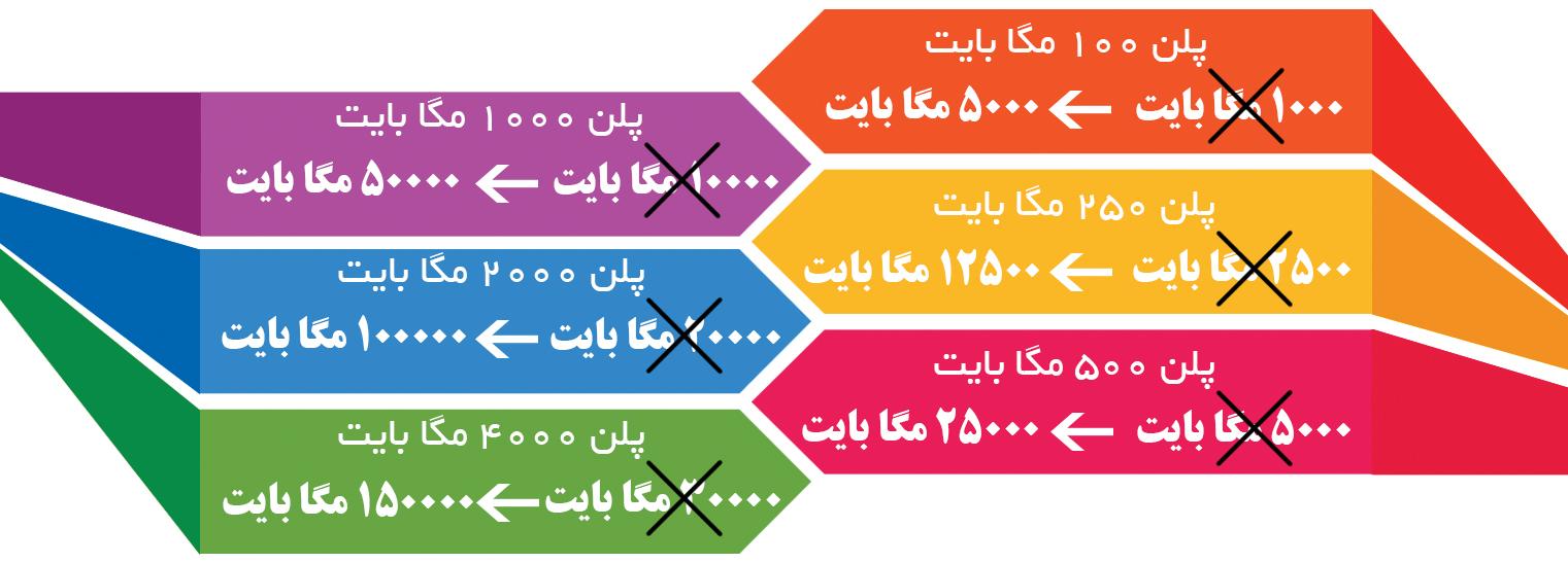 افزایش پنچ برابری پهنای باند در هاست ایران - خدمات هاستینگ وطن دیتا